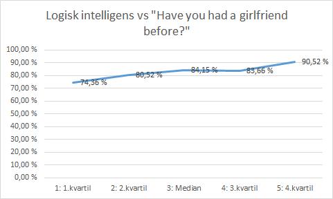Dating høy IQ mann